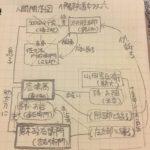 「伊賀越道中双六」人間関係図
