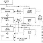 團菊祭五月大歌舞伎「伽羅先代萩」人間関係図