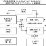 團菊祭五月大歌舞伎「魚屋宗五郎」人間関係図