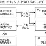 團菊祭五月大歌舞伎(2017)「梶原平三誉石切」人間関係図