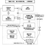 「鎌倉三代記 絹川村閑居の場」人間関係図