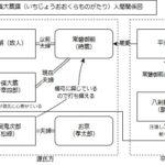 二月大歌舞伎「一條大蔵譚」人間関係図