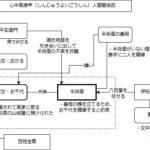 初心者は予習必須!2月文楽公演「心中宵庚申」人間関係図