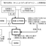 展開が複雑すぎ!2月文楽公演「摂州合邦辻」人間関係図
