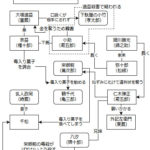 四月大歌舞伎(2018)昼の部「裏表先代萩」人間関係図